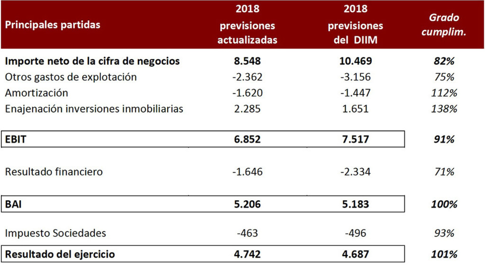 EIS : Desviación de presupuesto 2018