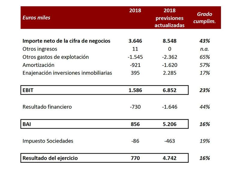 EIS-Desviacion-de-presupuesto-2018